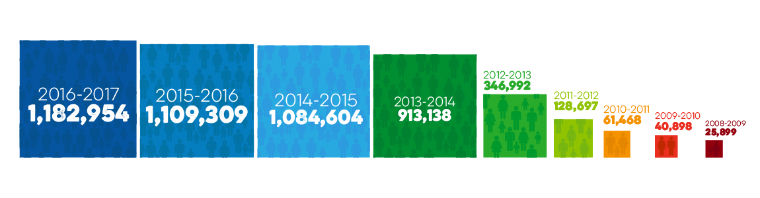 infographic of increased food bank usage over time