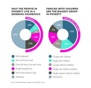 Infographic showing half of families in poverty are in work
