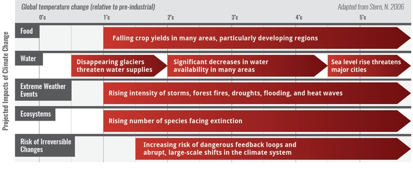 chart showing impacts of climate change